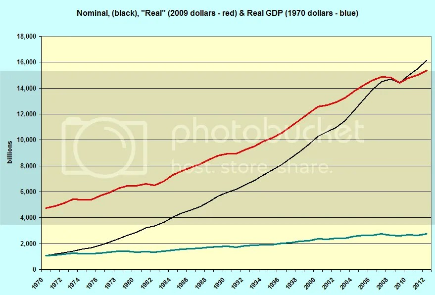 Nominal vs GDP in 1970 dollars