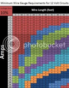 percent voltage drop chart also teardrops  tiny travel trailers  view topic faq  wire sizes rh tnttt