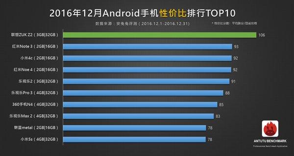 Цена  качество 10 самых производительных смартфонов за свои деньги