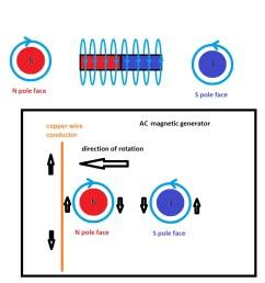 mr lester j hendershot s magnetic generator archive page 2 van de graaff generator diagram http wwwlinuxhostorg energy [ 960 x 928 Pixel ]