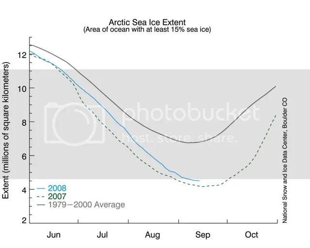14 September 2008 arctic sea ice extent (15% ice per 25 km**2)