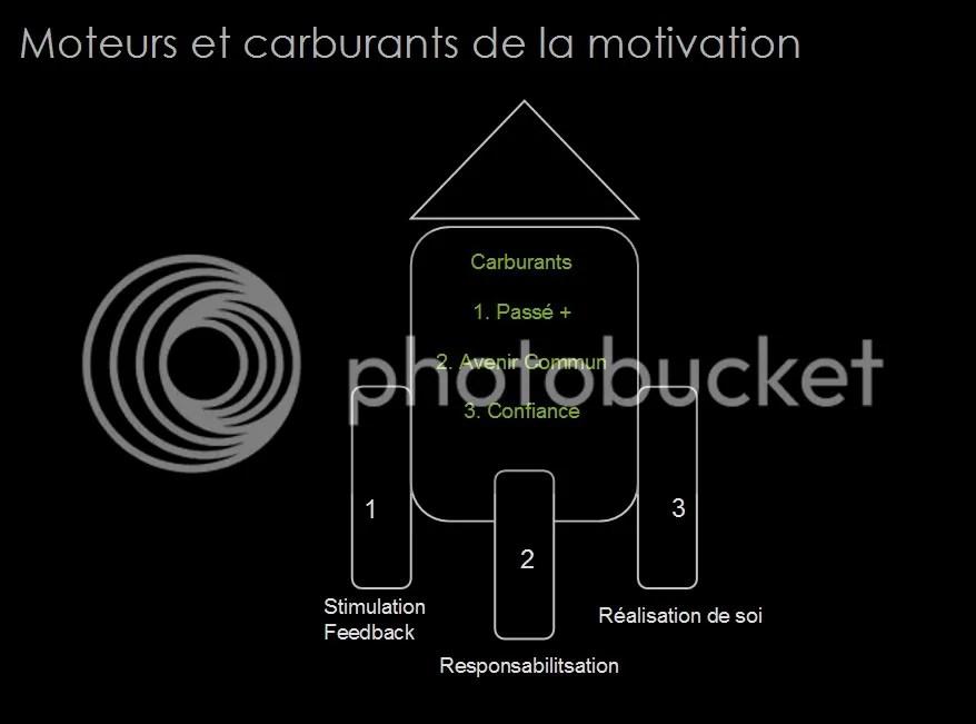 Formation Management : communication et techniques d'entretien (6/6)