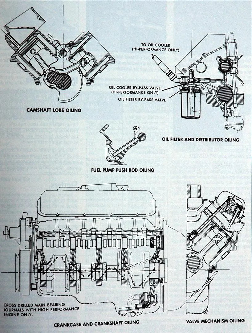 medium resolution of sbc oil diagram wiring diagram centre chevy engine oil diagram