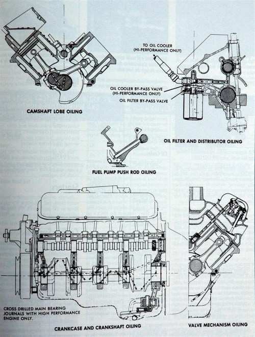 small resolution of sbc oil diagram wiring diagram centre chevy engine oil diagram