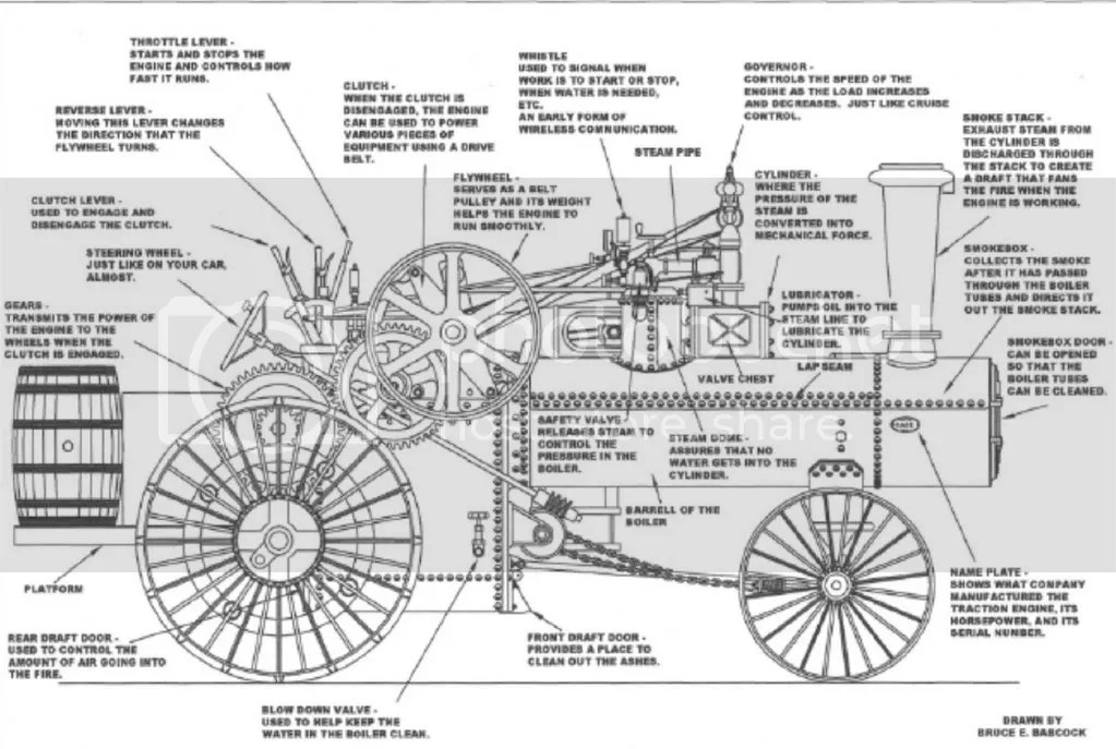 Diagram of 1911 Case Steam Traction Engine