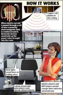 Wireless electricity graphic
