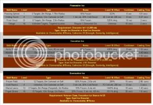 Granado Espada Data Compilation | GuideScroll