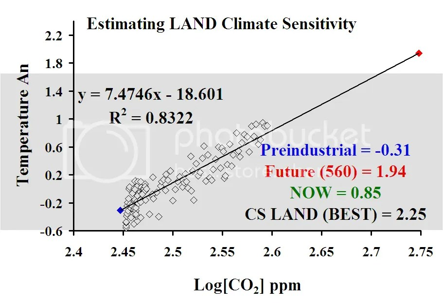 DocMartyn's estimate of climate sensitivity and forecast of