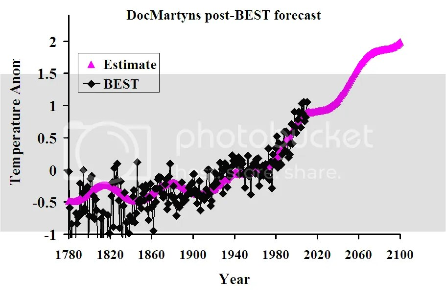 DocMartyn's estimate of climate sensitivity and forecast of future