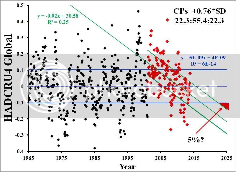 The Big Question | Climate Etc