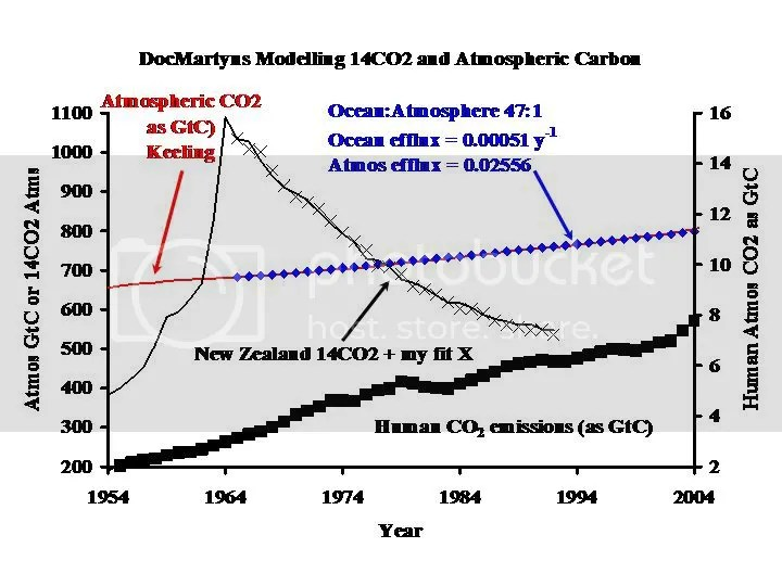 CO2 residence time discussion thread | Climate Etc