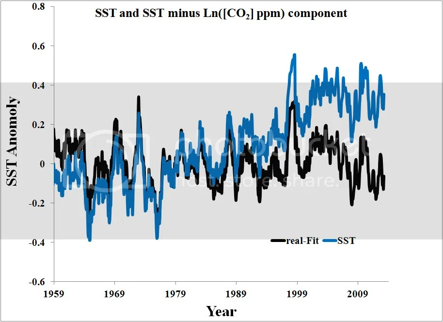 UK Met Office on the pause | Climate Etc