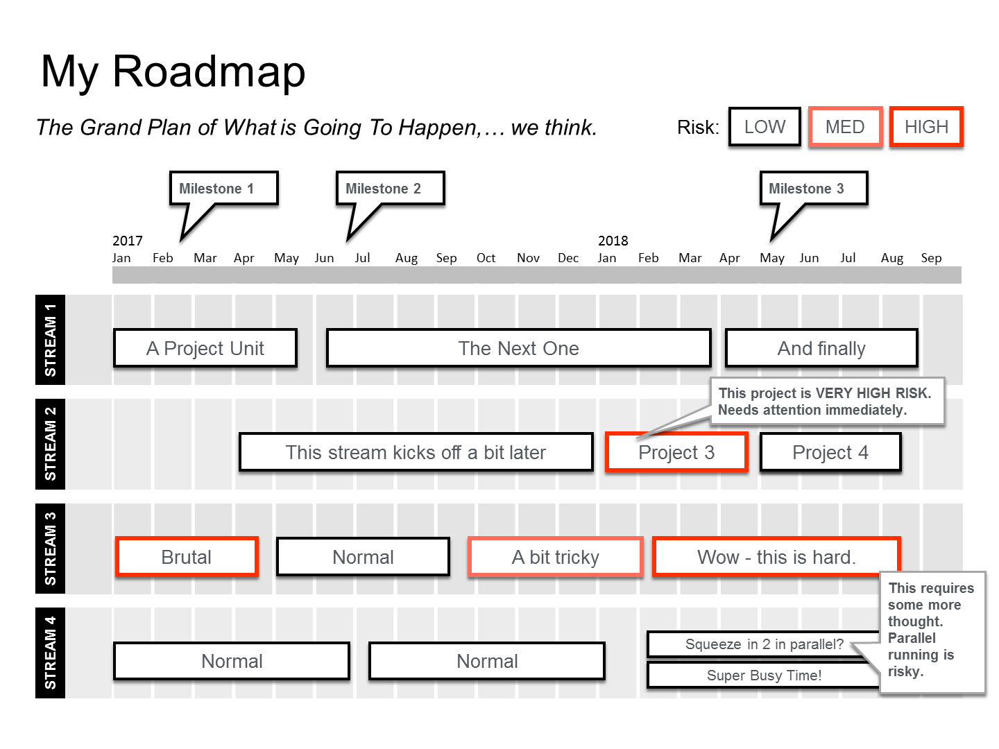 How do I create a Project Roadmap?