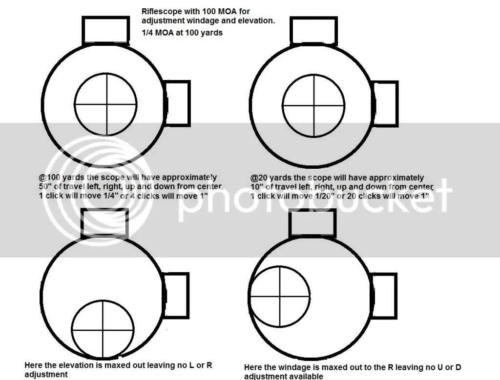 Riflescope Info