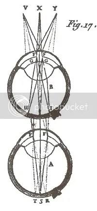 Descartes diagram 17 of the eye, Sixth Discourse