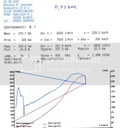 here s one dyno result from last year problem was then fuelregulator fse malpassi is just an garbage or maybe if you attach hooks it might be good for  [ 854 x 1024 Pixel ]