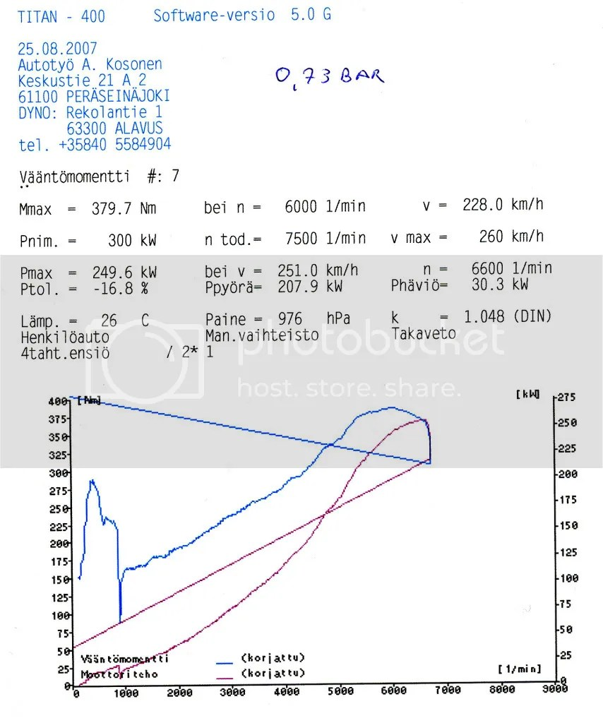 medium resolution of here s one dyno result from last year problem was then fuelregulator fse malpassi is just an garbage or maybe if you attach hooks it might be good for