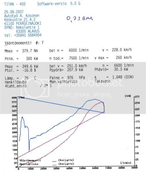 small resolution of here s one dyno result from last year problem was then fuelregulator fse malpassi is just an garbage or maybe if you attach hooks it might be good for