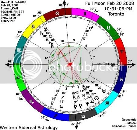 Full Moon Chart Set at Toronto