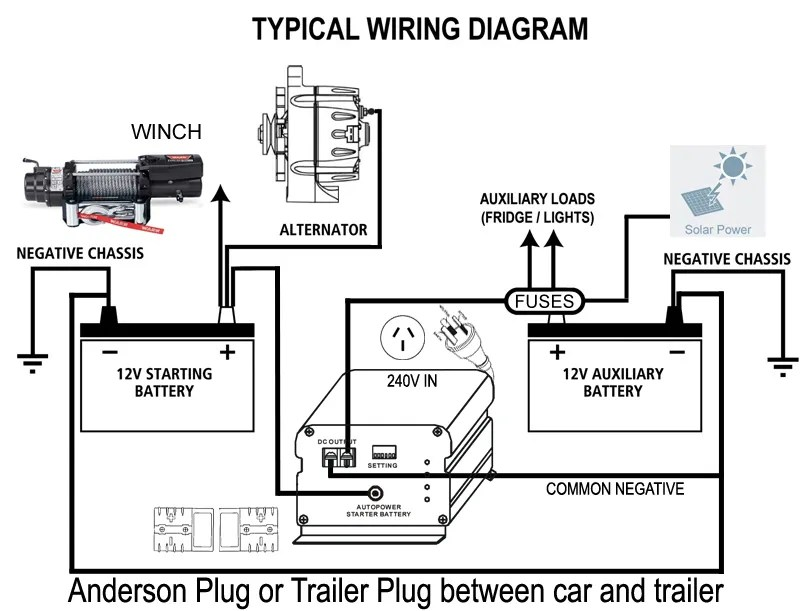 Enclosed trailer wiring