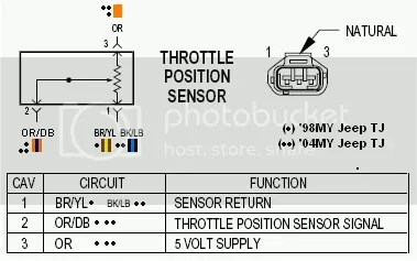 1996 Jeep Grand Cherokee Pcm Wiring Diagram Tps Sensor Problems Jeepforum Com