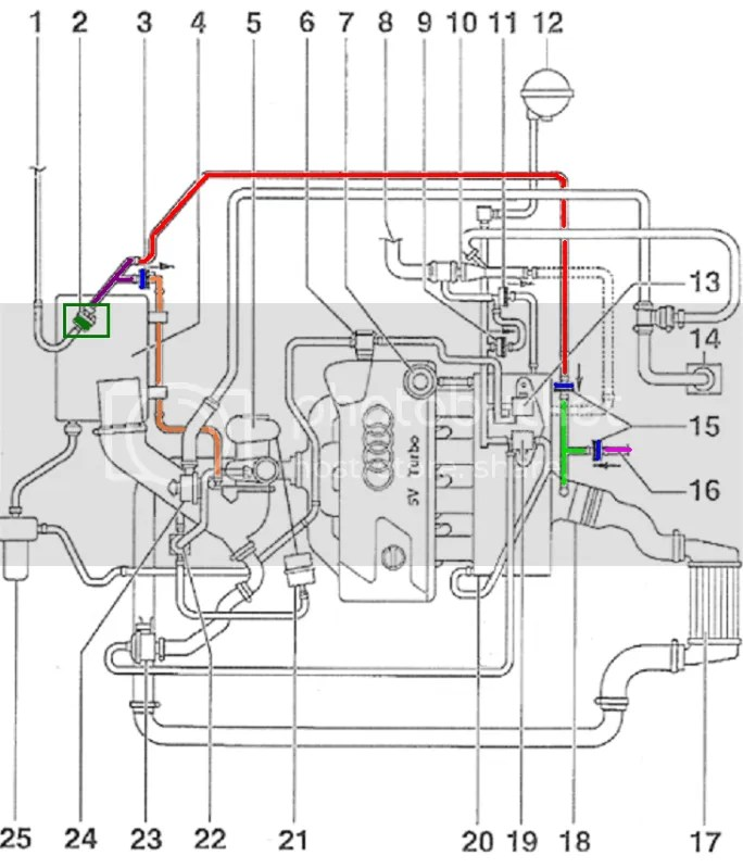 1999 vw passat engine diagram 98 jeep grand cherokee laredo radio wiring 1 8t vacuum all data diy b5 check valve sai pcv delete simplification