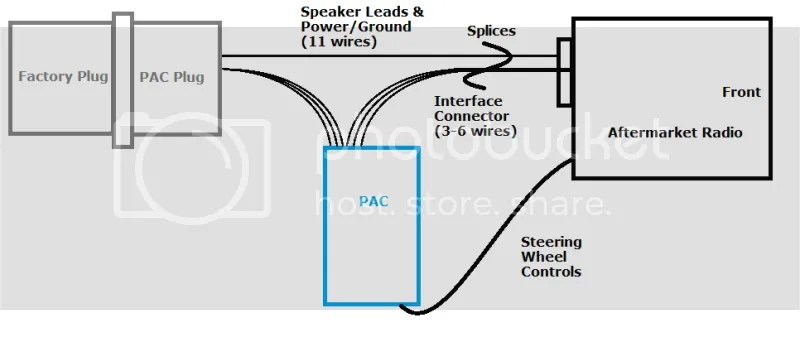 pac c2r chy4 wiring diagram pac audio com product details