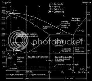 Phase Diagram FeFe3C | Metallurgical Engineering