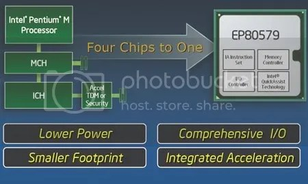 Intel Tolapai berbasis Pentium M