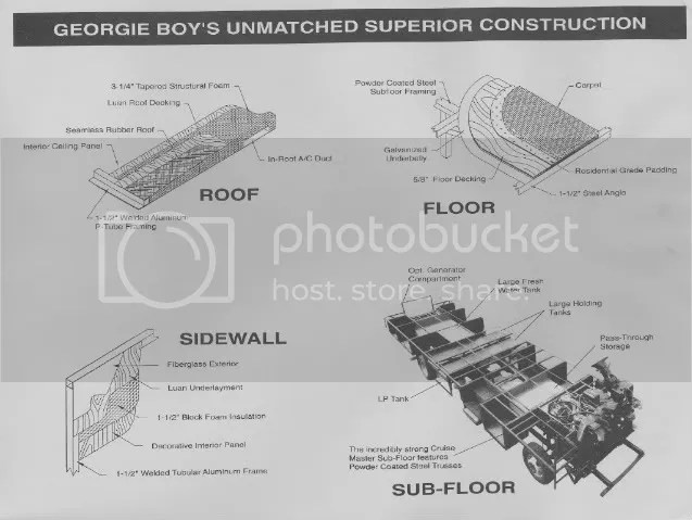 Georgie Boy Wiring Diagram Get Free Image About Wiring Diagram