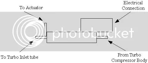 external wastegate diagram wiring motor starter help needed gt3071 the volkswagen club of