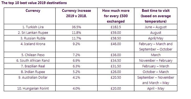 The country to holiday in to get the best value for money