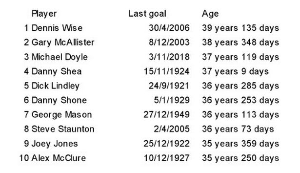 Coventry City star has officially entered the record books