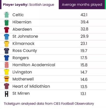 https://i0.wp.com/i2-prod.dailyrecord.co.uk/incoming/article21392736.ece/ALTERNATES/s615b/0_scottish-league-footballer-loyalty.jpg?resize=440%2C451&ssl=1