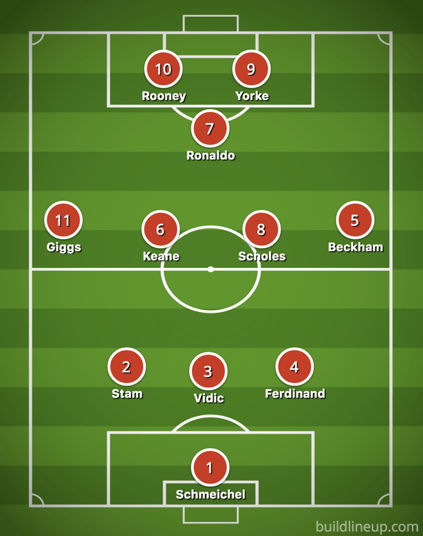 Manchester United 2008 Squad : manchester, united, squad, Manchester, United, Which, Better?, Daily