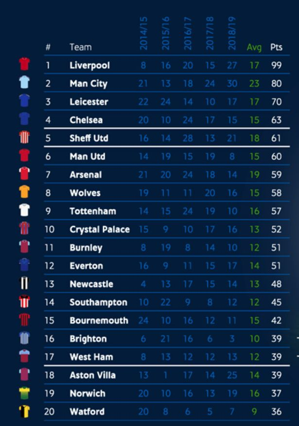 Klasemen Epl 2018 : klasemen, Final, Premier, League, Table, Predicted, Supercomputer, Chelsea, Daily