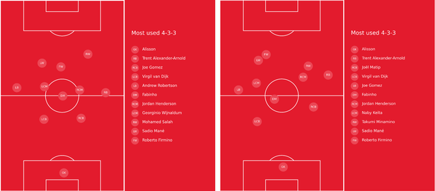 Liverpool's average positions for the season (left) compared against Everton at Goodison Park (right)