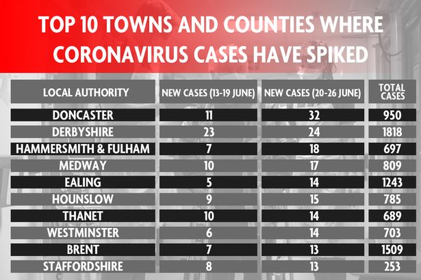 Other areas are also enduring coronavirus case spikes