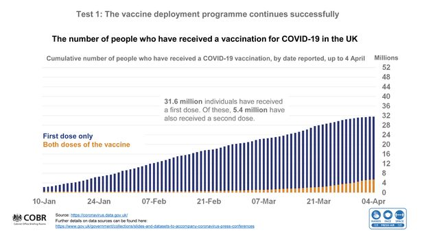 The number of people who have received a coronavirus vaccine in the UK