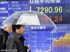 Tokyo's Nikkei average was off 2.7 percent in early afternoon trading.
