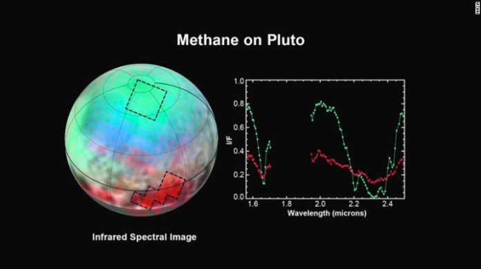 The latest spectra from New Horizons' Ralph instrument was released on July 15. It reveals an abundance of methane ice, but with striking differences from place to place across the frozen surface of Pluto.