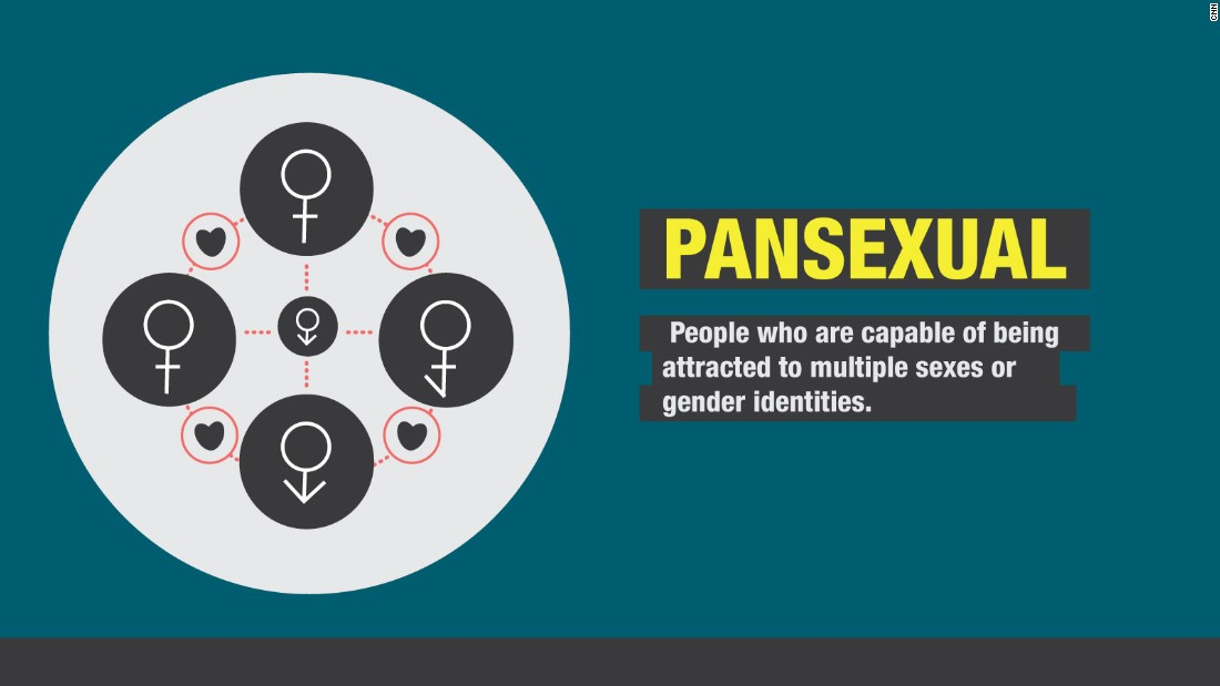 Pansexual Definition cultural context and more  CNNcom
