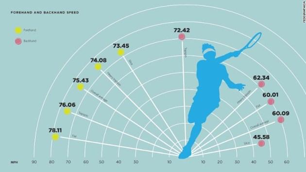 Roger Federer infographic - forehand and backhand