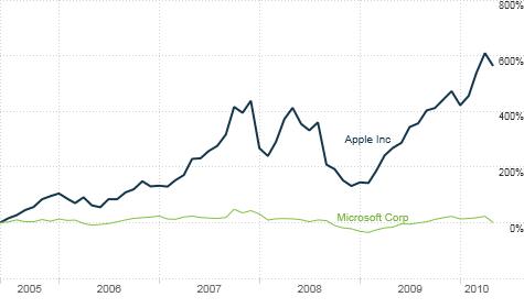 apple topples
