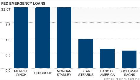 chart_fed_loans.top.jpg