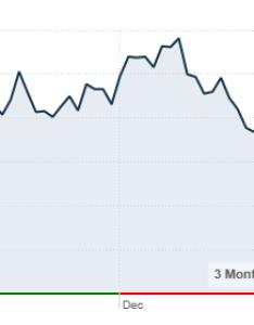 Intel stock chart posts best fourth quarter in company history jan also meli  eye rh