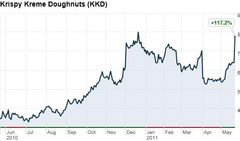 krispy kreme sweet earnings