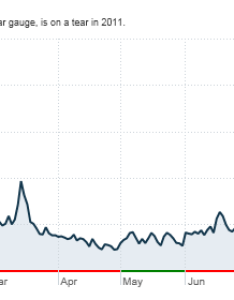 Click the chart for more on vix also volatility index spikes as stocks plummet aug rh moneyn
