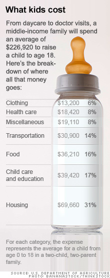 chart-baby-bottle-child-cost2.ju.jpg