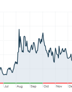 The market   fear gauge vix is hovering around  year low also index hits mar rh moneyn